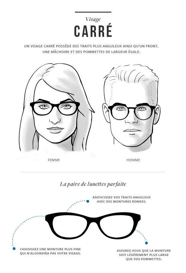 Guide Pratique Pour Savoir Comment Choisir Ses Lunettes Clearly